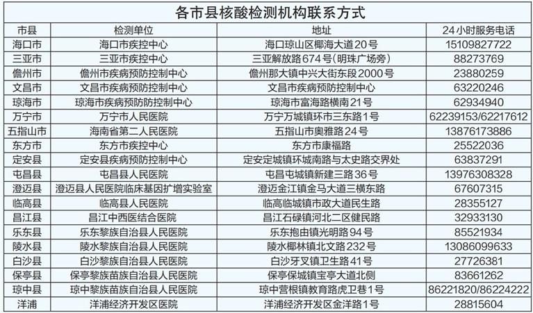 有石家庄市和邢台市旅居史的在琼人员可免费核酸检测