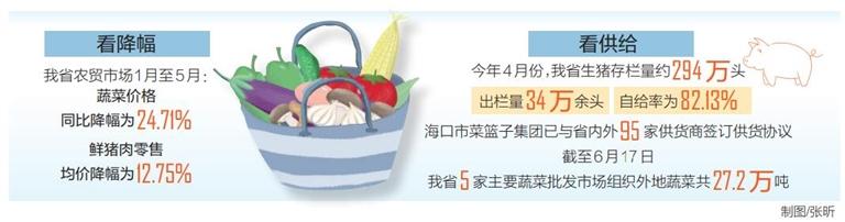 今年前5月海南农贸市场菜价、鲜猪肉价整体呈降