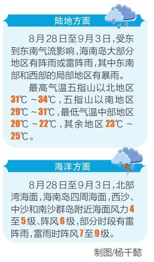 未来7天海南岛多阵性降水