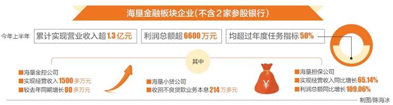 海垦金融板块上半年利润超6600万元