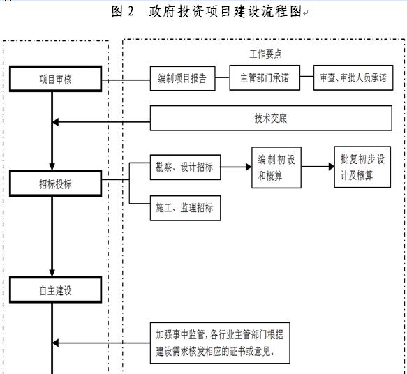 建筑设计步骤图